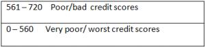 bad credit scores
